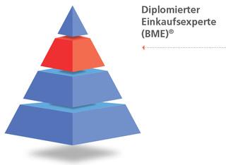 Diplomierter Einkaufsexperte (BME)