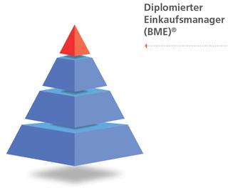 Diplomierter Einkaufsmanager (BME)